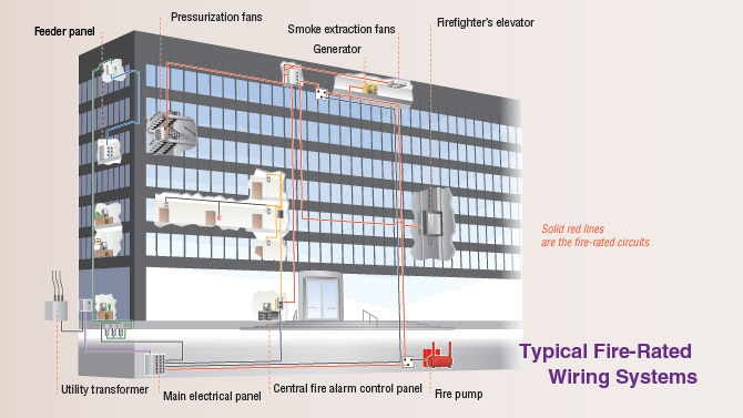 Fire-Rated & Specialty Wiring