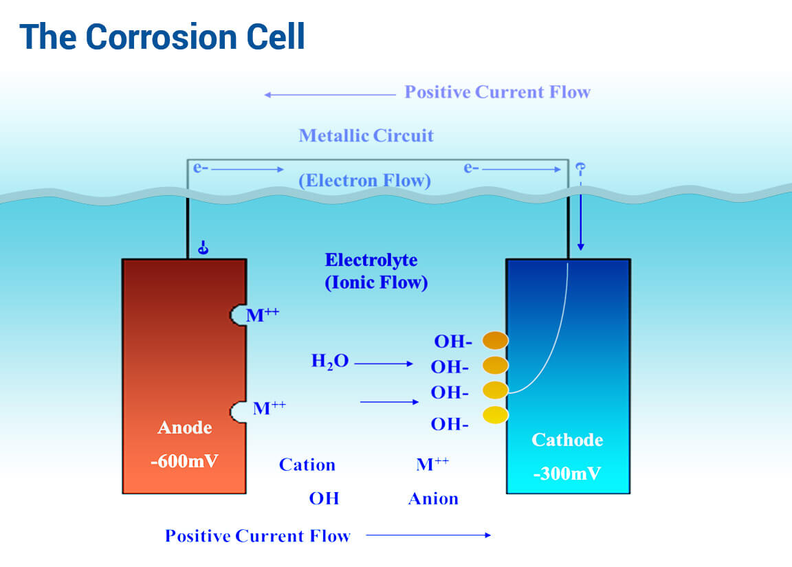 cathodic-corrosion-cell-explained