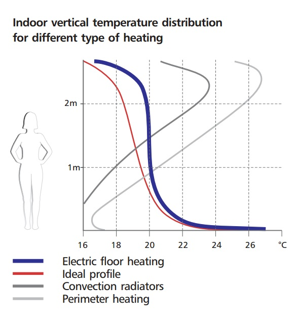 Electrical Underfloor Heating - Turkey  - ELEKTRA  OTD2 1999 Profile