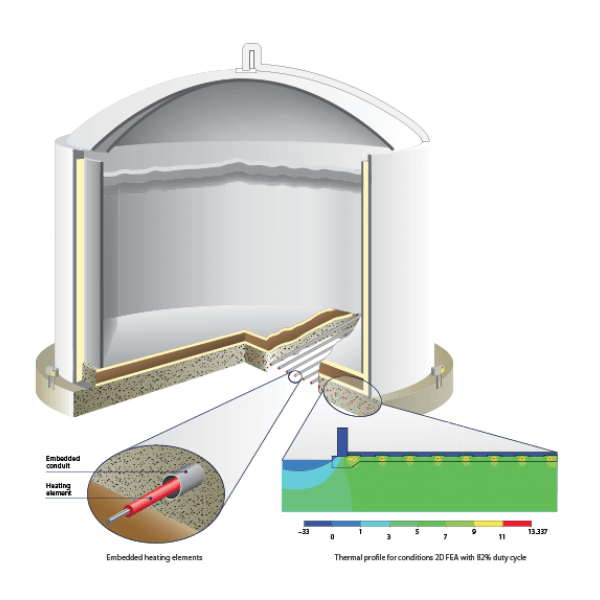 Frost Heave Prevention