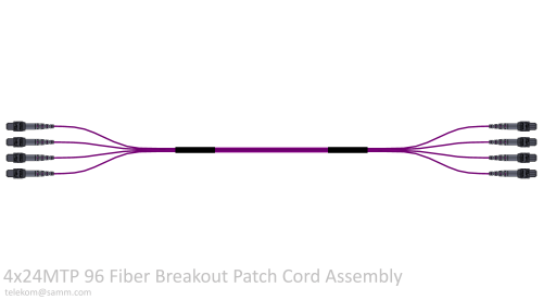 4x24MTP 96 Fiber Breakout Patch Cord Assembly