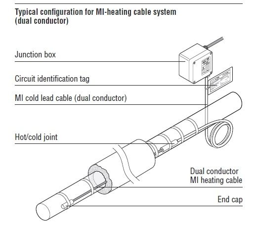 Electric Heating Cables Copper Mineral Insulated Mi