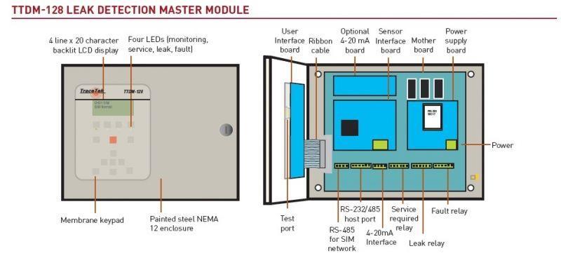 Ttdm 128 Leak Detection Master Module Tracetek