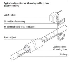 Mineral Insulated (MI) Heating Cables