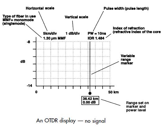 Fiberstore OTDR Display