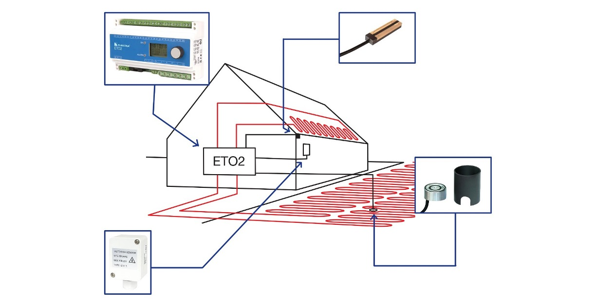 ETO2 electric heating system