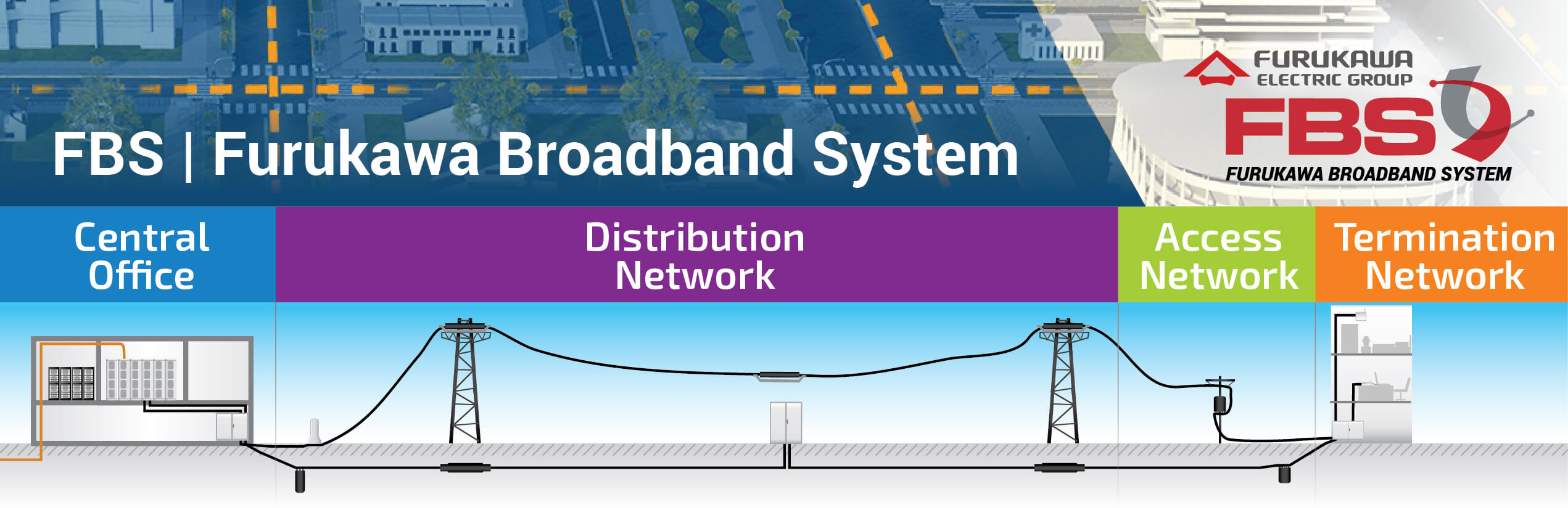Furukawa Broadband System - Central office Distribution network access termination