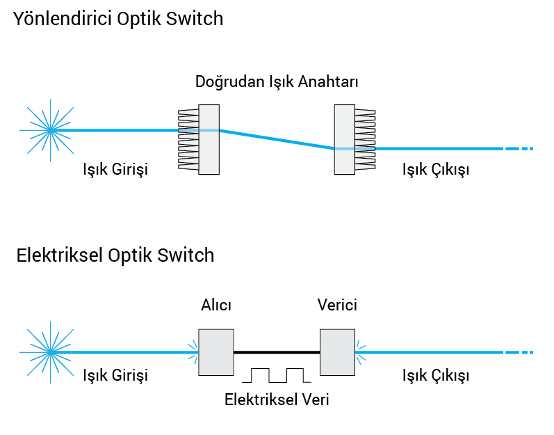 fiber optic switch
