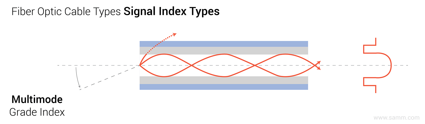 fiber-optic-cable-types-signal-indexing