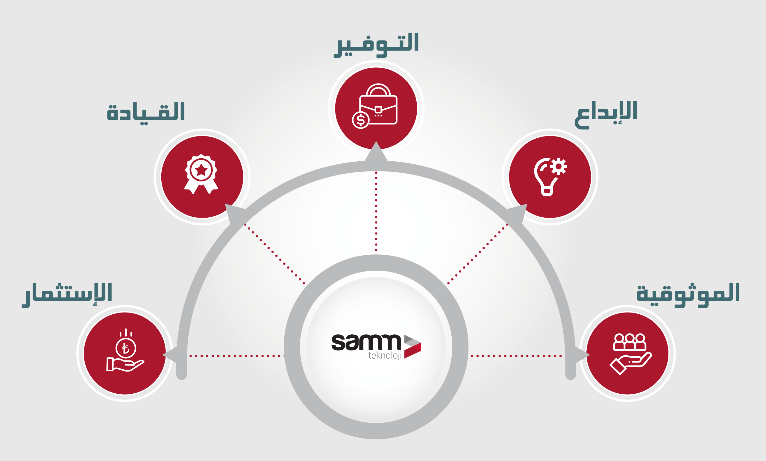 Samm Teknoloji Our Values - BE A LEADER - INVEST - SAVE - BE TRUSTED - BE INNOVATIVE