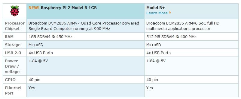 Raspberry pi 2 yeni özellikleri